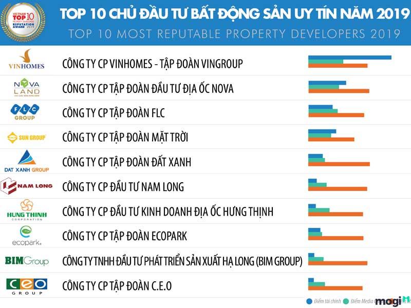 top-10-chu-dau-tu-uy-tin-viet-nam