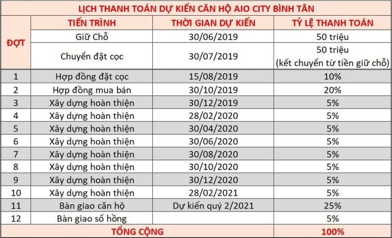 bang tien do thanh toan can ho aio city binh tan