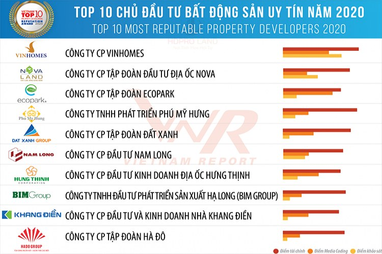 top10-chu-dau-tu-uy-tin-viet-nam-2020